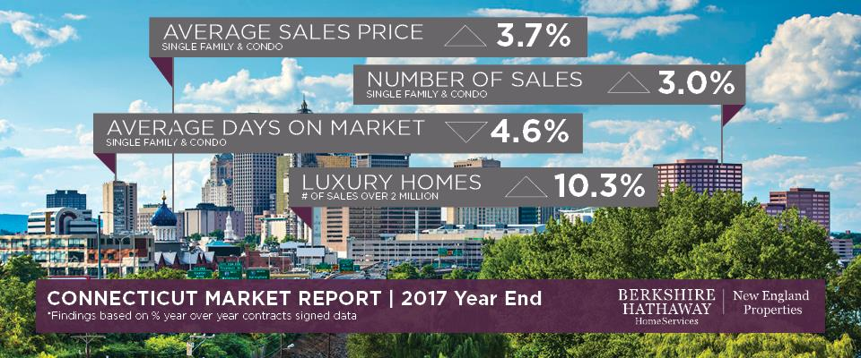 Connecticut Market Report  2017 Year End